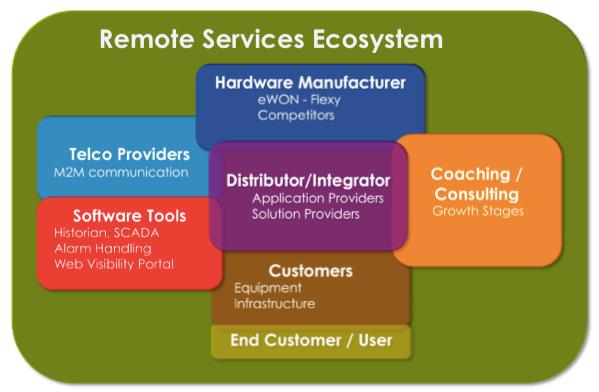 Ecosystem Roles