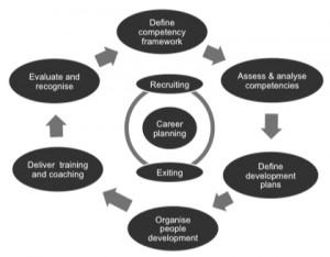 Competancy framework